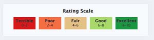 Gg_rating_scale_small